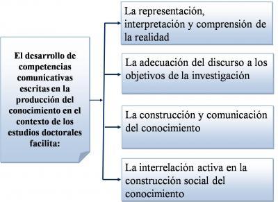 Las competencias comunicativas escritas, herramienta esencial en la produccion del conocimiento